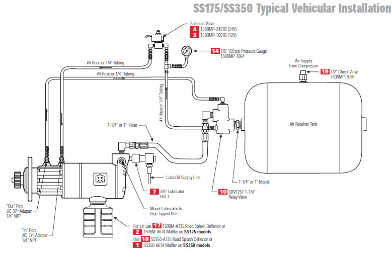 ingersoll rand ss100 series air starter vehicle. Black Bedroom Furniture Sets. Home Design Ideas
